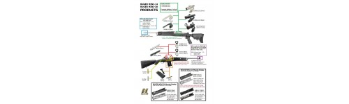 Ruger Mini 14 & 30 Products Diagram
