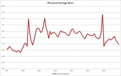 U.S. consumers max out their credit cards in month when personal savings tumble